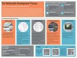 The Multimedia Developmental Process by Joel Gardner and Carolyn LeVally